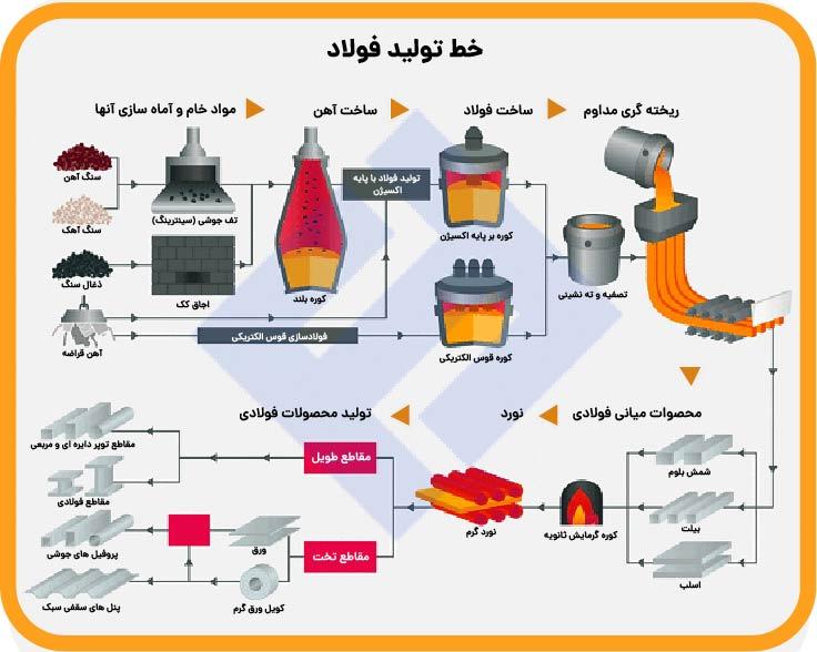 نحوه تولید فولاد