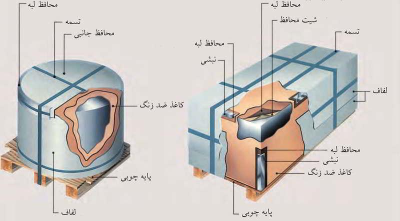 ساختار بسته بندی ورق های قلع اندود به صورت شیت و کویل