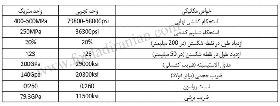 مشخصات فولاد A36