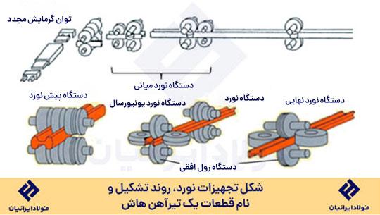 فرایند تولید تیرآهن هاش