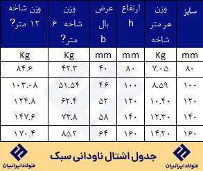 جدول اشتال ناودانی سبک