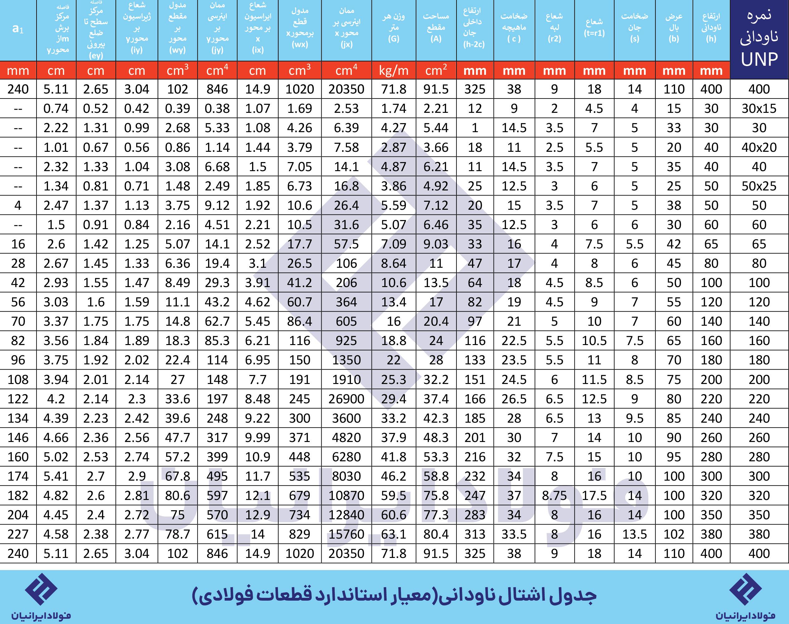 جدول اشتال ناودانی